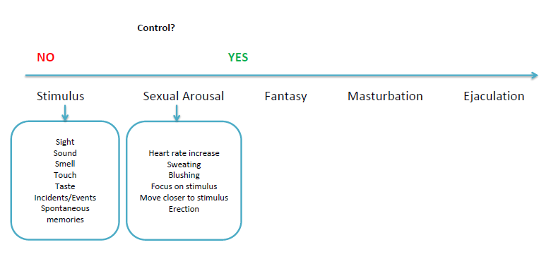 Sexual fantasies to try